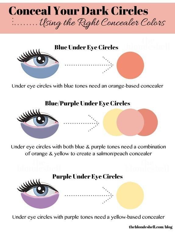 Conceal Dark Circles