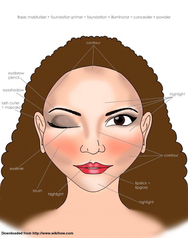 Gesichts Make-up Diagramm